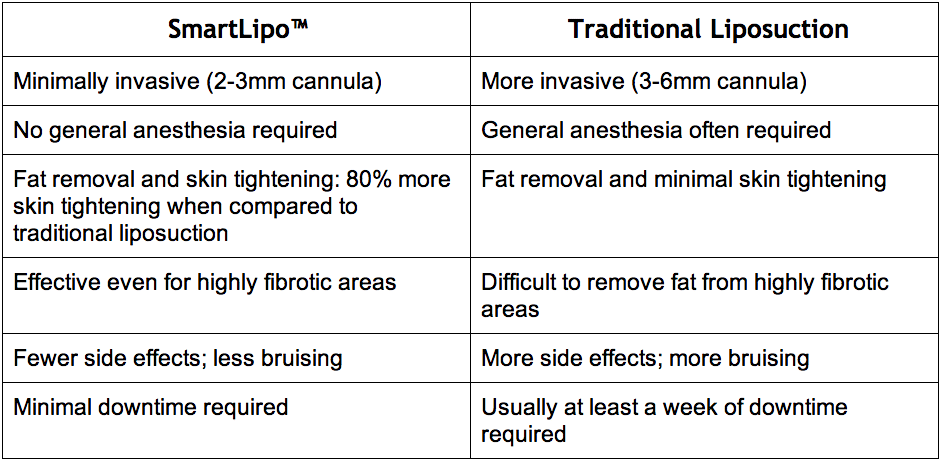 Table comparing SmartLipo™ to Traditional Liposuction